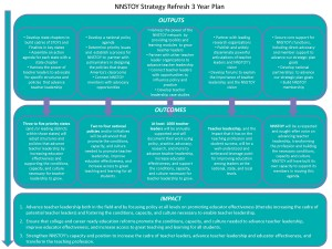 Theory of Change Refresh